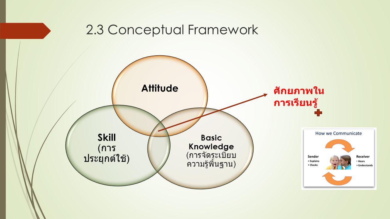 2.3 Conceptual Framework Attitude Basic Knowledge ( การจัดระเบียบ ความรู้พื้นฐาน ) Skill ( การ ประยุกต์ใช้ ) ศักยภาพใน การเรียนรู้