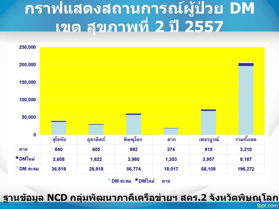 กราฟแสดงสถานการณ์ผู้ป่วย DM เขต สุขภาพที่ 2 ปี 2557 ฐานข้อมูล NCD กลุ่มพัฒนาภาคีเครือข่ายฯ สคร.2 จังหวัดพิษณุโลก