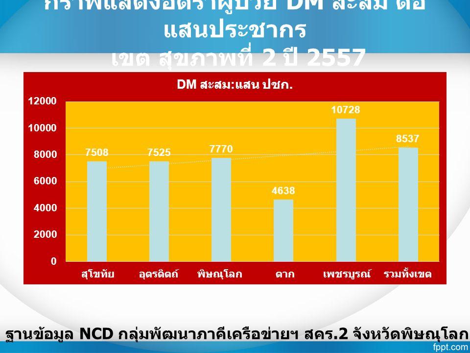 กราฟแสดงอัตราผู้ป่วย DM สะสม ต่อ แสนประชากร เขต สุขภาพที่ 2 ปี 2557 ฐานข้อมูล NCD กลุ่มพัฒนาภาคีเครือข่ายฯ สคร.2 จังหวัดพิษณุโลก