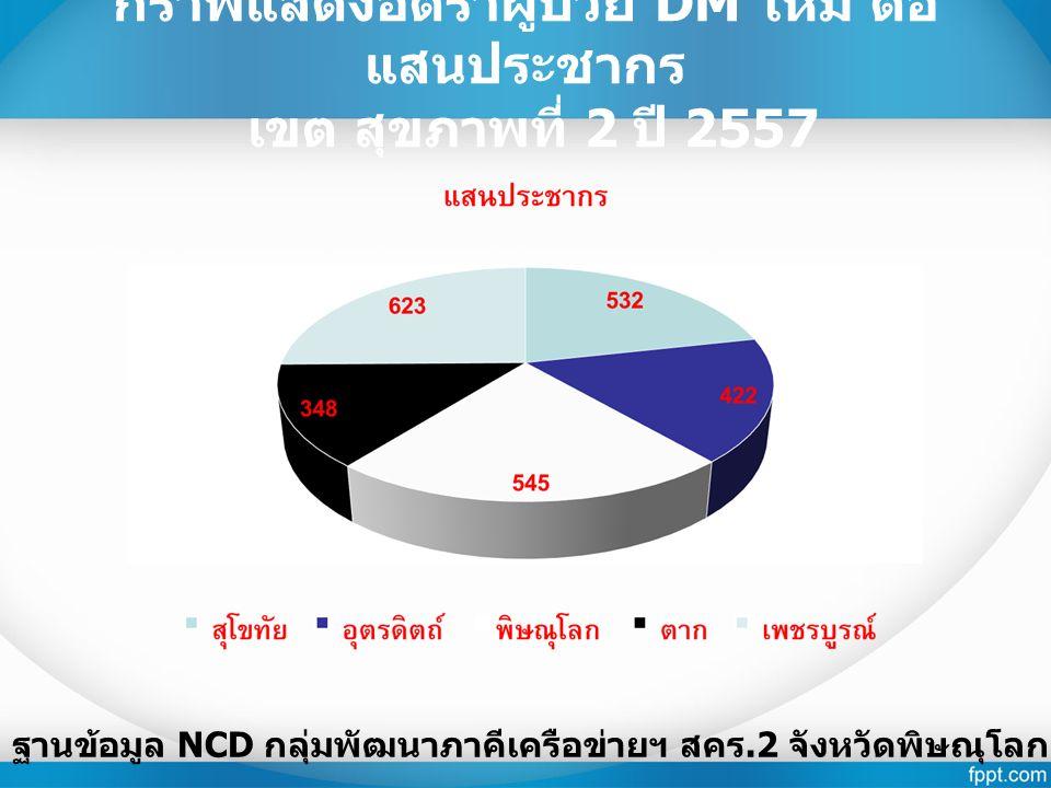 กราฟแสดงอัตราผู้ป่วย DM ใหม่ ต่อ แสนประชากร เขต สุขภาพที่ 2 ปี 2557 ฐานข้อมูล NCD กลุ่มพัฒนาภาคีเครือข่ายฯ สคร.2 จังหวัดพิษณุโลก