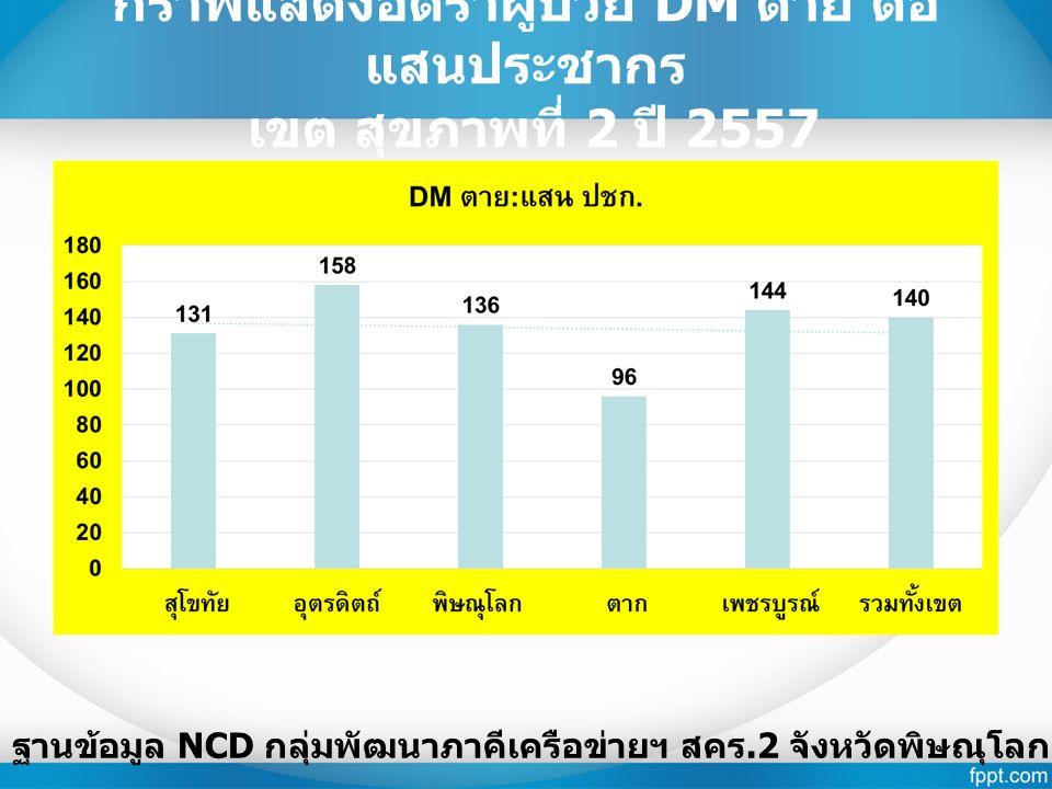 กราฟแสดงอัตราผู้ป่วย DM ตาย ต่อ แสนประชากร เขต สุขภาพที่ 2 ปี 2557 ฐานข้อมูล NCD กลุ่มพัฒนาภาคีเครือข่ายฯ สคร.2 จังหวัดพิษณุโลก