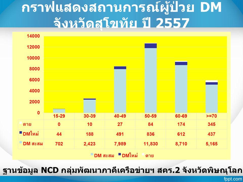 กราฟแสดงสถานการณ์ผู้ป่วย DM จังหวัดสุโขทัย ปี 2557 ฐานข้อมูล NCD กลุ่มพัฒนาภาคีเครือข่ายฯ สคร.2 จังหวัดพิษณุโลก