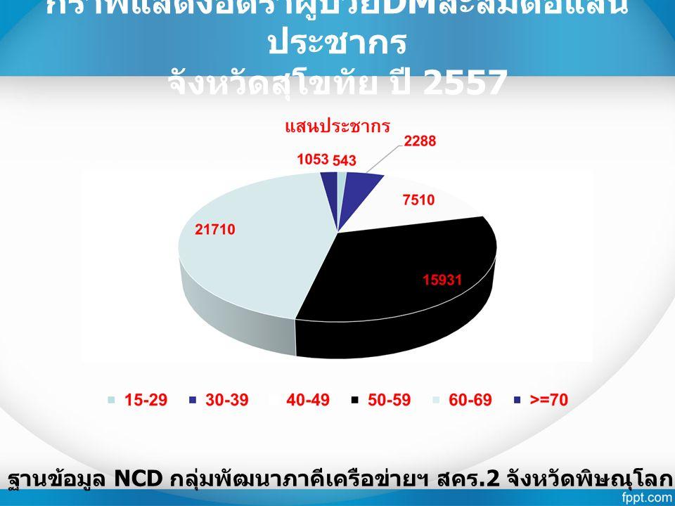 กราฟแสดงอัตราผู้ป่วย DM สะสมต่อแสน ประชากร จังหวัดสุโขทัย ปี 2557 ฐานข้อมูล NCD กลุ่มพัฒนาภาคีเครือข่ายฯ สคร.2 จังหวัดพิษณุโลก