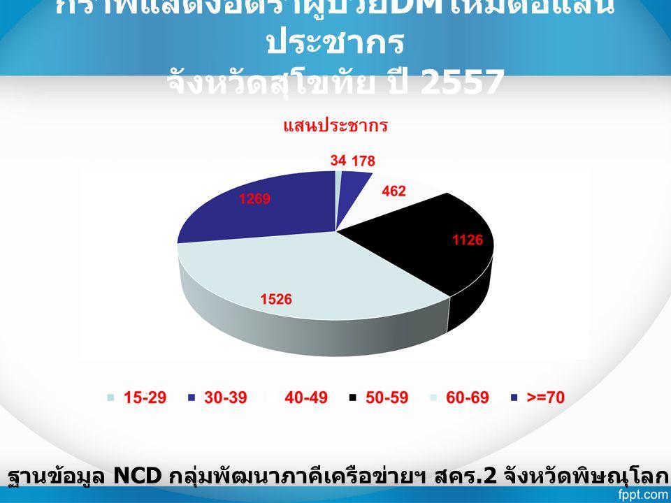 กราฟแสดงอัตราผู้ป่วย DM ใหม่ต่อแสน ประชากร จังหวัดสุโขทัย ปี 2557 ฐานข้อมูล NCD กลุ่มพัฒนาภาคีเครือข่ายฯ สคร.2 จังหวัดพิษณุโลก