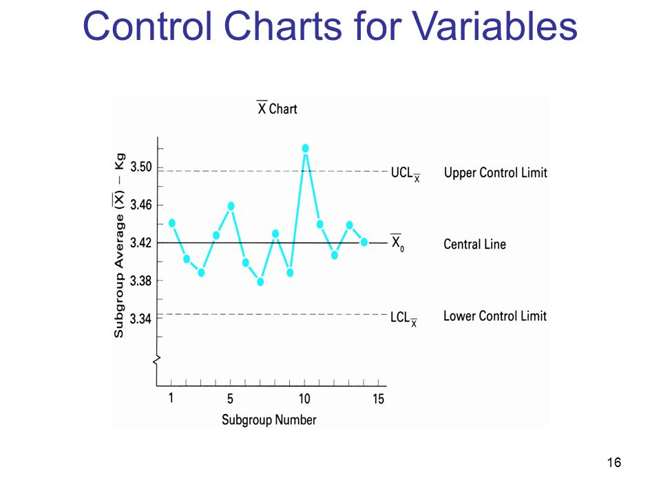 17 Example of a method of reporting inspection results Control Charts for Variables