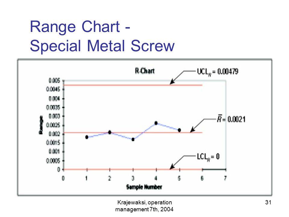 Krajewaksi, operation management 7th, 2004 31 Range Chart - Special Metal Screw
