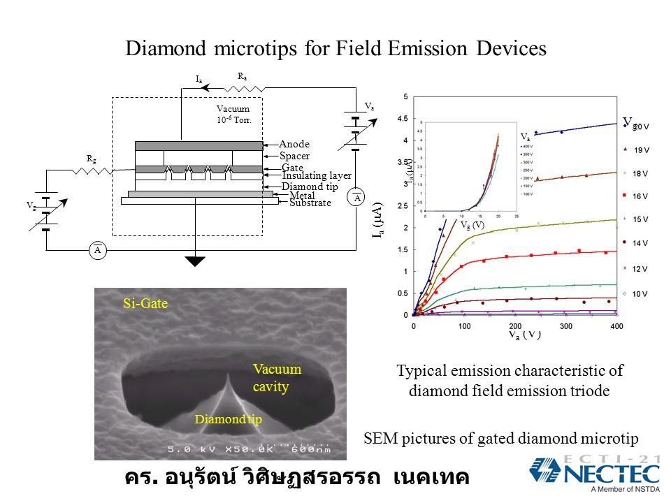 คร. อนุรัตน์ วิศิษฏสรอรรถ เนคเทค Diamond microtips for Field Emission Devices Si-Gate Diamond tip Vacuum cavity V a (V) VgVg I a (  A) V g (V) VaVa T