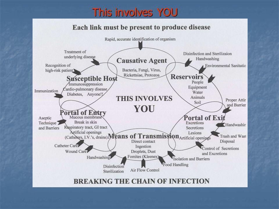 Infection Control Precautions