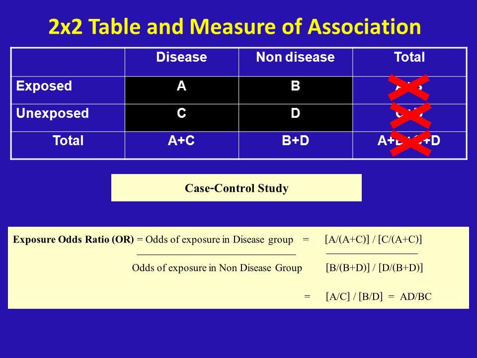 2x2 Table and Measure of Association DiseaseNon diseaseTotal ExposedABA+B UnexposedCDC+D TotalA+CB+DA+B+C+D Case-Control Study Exposure Odds Ratio (OR