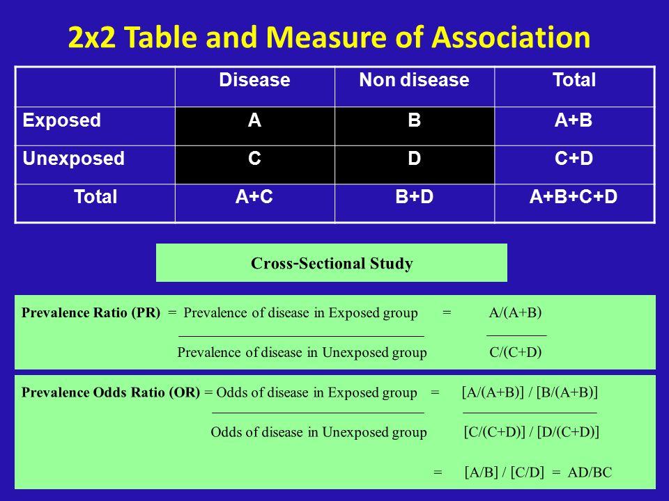 2x2 Table and Measure of Association DiseaseNon diseaseTotal ExposedABA+B UnexposedCDC+D TotalA+CB+DA+B+C+D Cross-Sectional Study Prevalence Ratio (PR