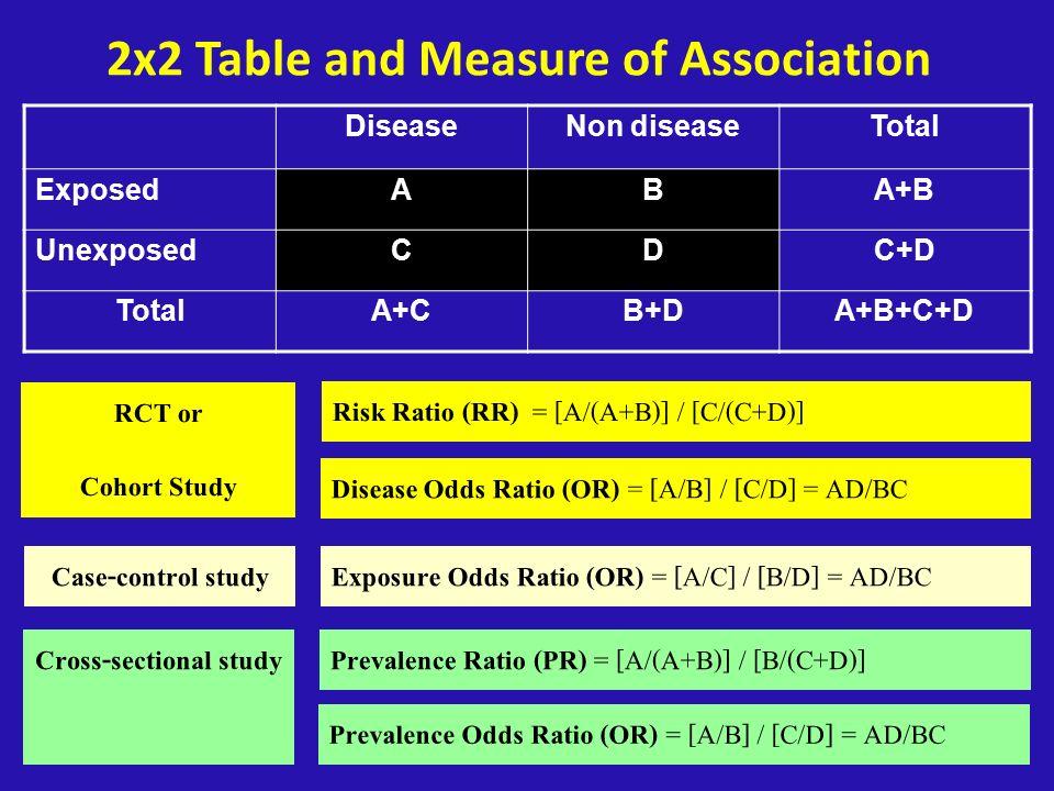 15 2x2 Table and Measure of Association DiseaseNon diseaseTotal ExposedABA+B UnexposedCDC+D TotalA+CB+DA+B+C+D Risk Ratio (RR) = [A/(A+B)] / [C/(C+D)]