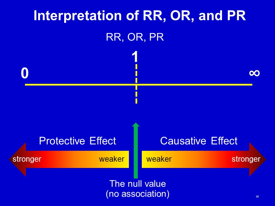 Interpretation of RR, OR, and PR The null value (no association) weakerstronger Causative Effect weakerstronger Protective Effect 16 RR, OR, PR 1 0 ∞
