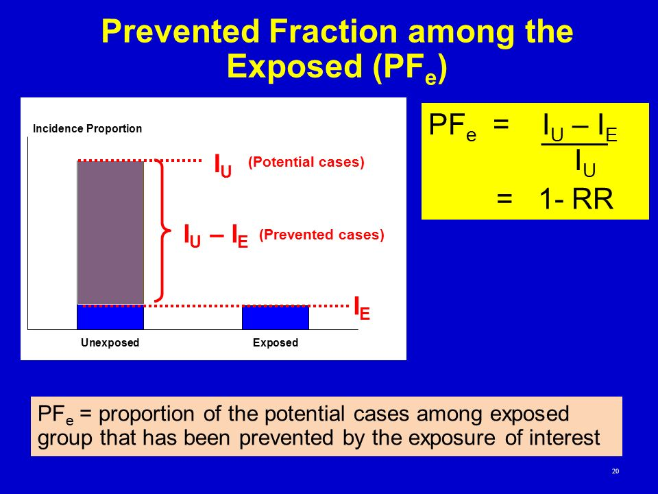 Prevented Fraction among the Exposed (PF e ) I U – I E IUIU IEIE PF e = I U – I E I U = 1- RR PF e = proportion of the potential cases among exposed g