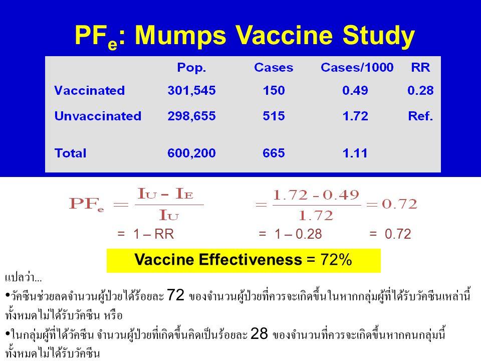 แปลว่า... วัคซีนช่วยลดจำนวนผู้ป่วยได้ร้อยละ 72 ของจำนวนผู้ป่วยที่ควรจะเกิดขึ้นในหากกลุ่มผู้ที่ได้รับวัคซีนเหล่านี้ ทั้งหมดไม่ได้รับวัคซีน หรือ ในกลุ่ม