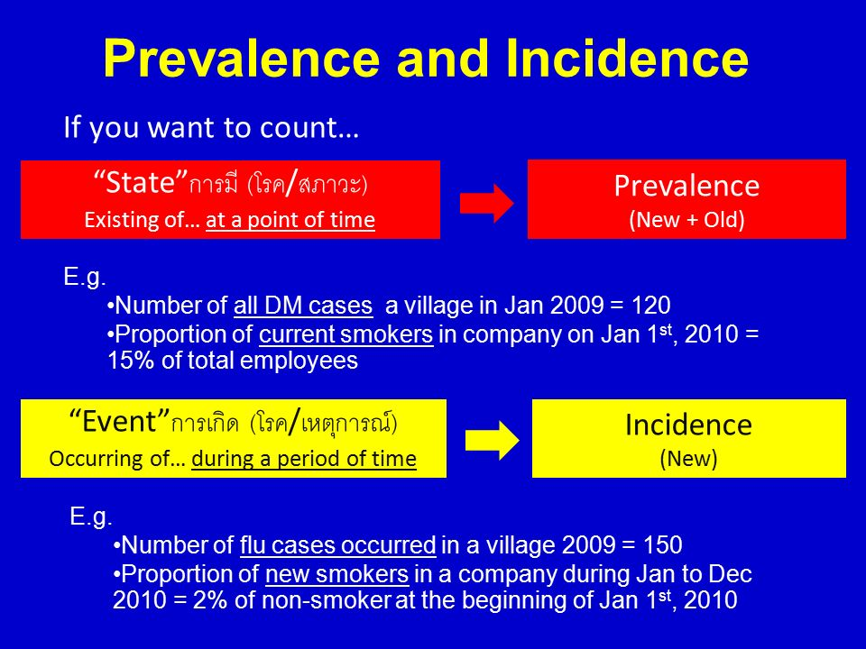 """Prevalence and Incidence If you want to count… """"State"""" การมี ( โรค / สภาวะ ) Existing of… at a point of time Prevalence (New + Old) """"Event"""" การเกิด ("""