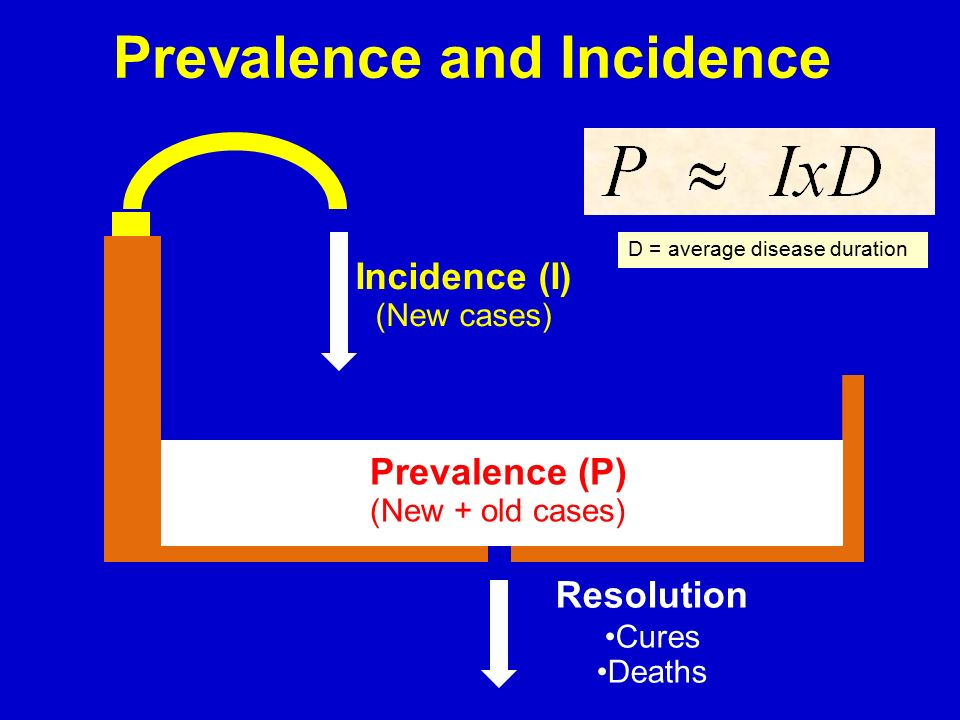 Prevalence and Incidence Incidence (I) (New cases) Prevalence (P) (New + old cases) Resolution Cures Deaths D = average disease duration