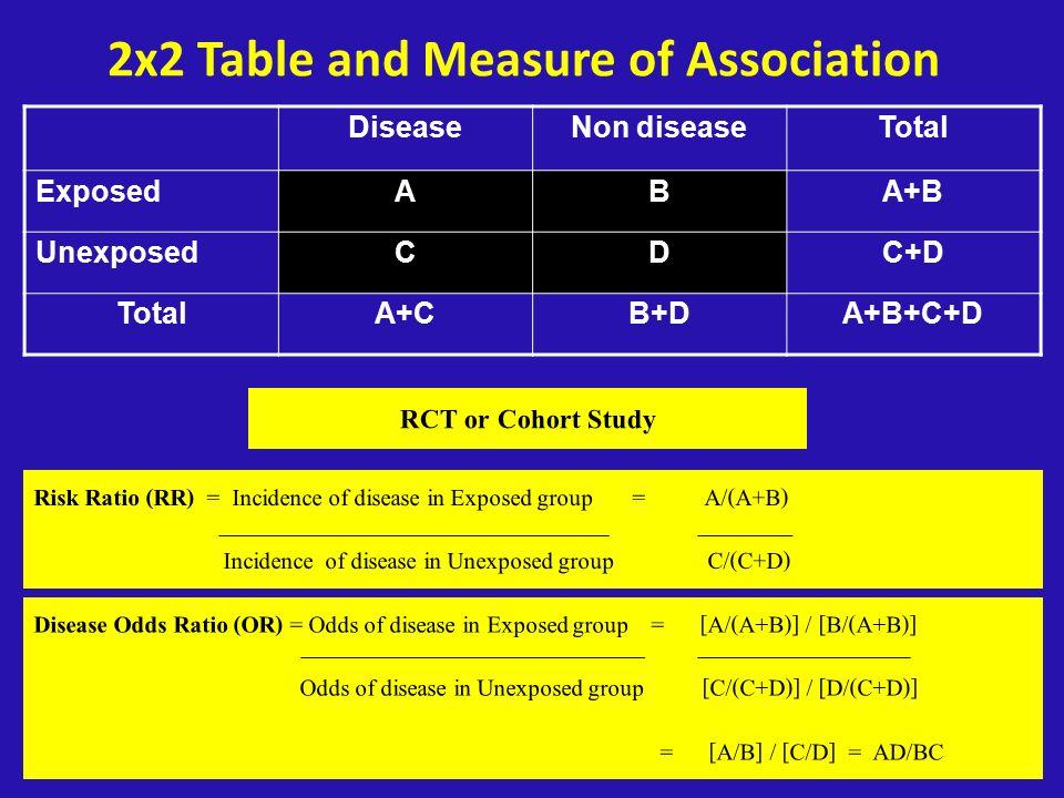 2x2 Table and Measure of Association DiseaseNon diseaseTotal ExposedABA+B UnexposedCDC+D TotalA+CB+DA+B+C+D RCT or Cohort Study Risk Ratio (RR) = Inci