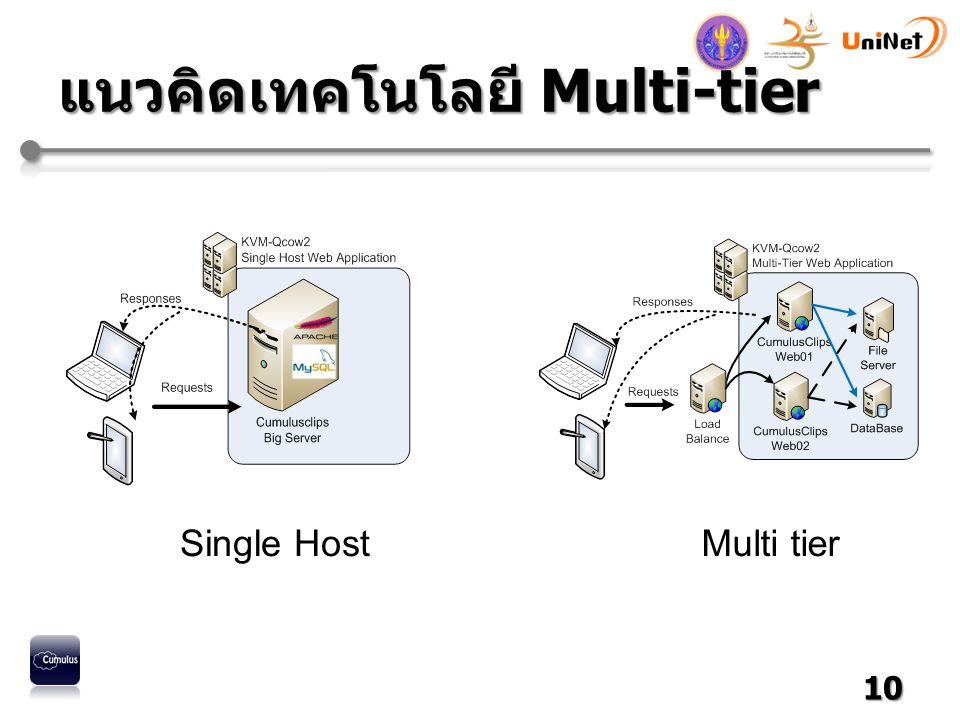 แนวคิดเทคโนโลยี Multi-tier 10 Single HostMulti tier