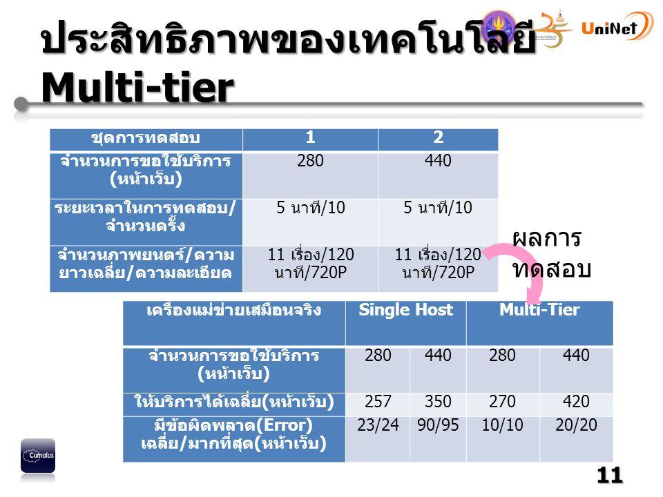 ประสิทธิภาพของเทคโนโลยี Multi-tier ชุดการทดสอบ12 จำนวนการขอใช้บริการ (หน้าเว็บ) 280440 ระยะเวลาในการทดสอบ/ จำนวนครั้ง 5 นาที/10 จำนวนภาพยนตร์/ความ ยาวเฉลี่ย/ความละเอียด 11 เรื่อง/120 นาที/720P 11 เครื่องแม่ข่ายเสมือนจริงSingle HostMulti-Tier จำนวนการขอใช้บริการ (หน้าเว็บ) 280440280440 ให้บริการได้เฉลี่ย(หน้าเว็บ)257350270420 มีข้อผิดพลาด(Error) เฉลี่ย/มากที่สุด(หน้าเว็บ) 23/2490/9510/1020/20 ผลการ ทดสอบ