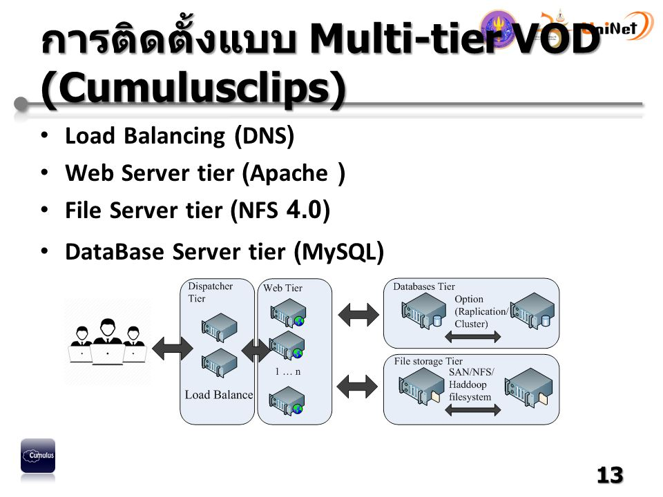 การติดตั้งแบบ Multi-tier VOD (Cumulusclips) Load Balancing (DNS) Web Server tier (Apache ) File Server tier (NFS 4.0) DataBase Server tier (MySQL) 13