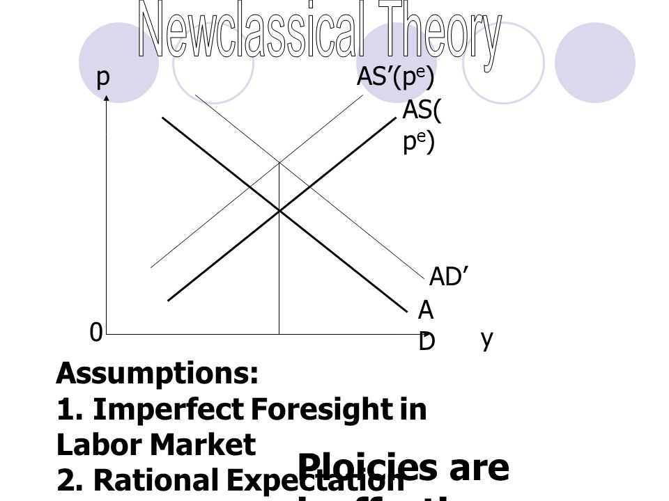 p y AS( p e ) ADAD Assumptions: 1. Imperfect Foresight in Labor Market 2. Rational Expectation 0 AS ' (p e ) AD ' Ploicies are ineffective.