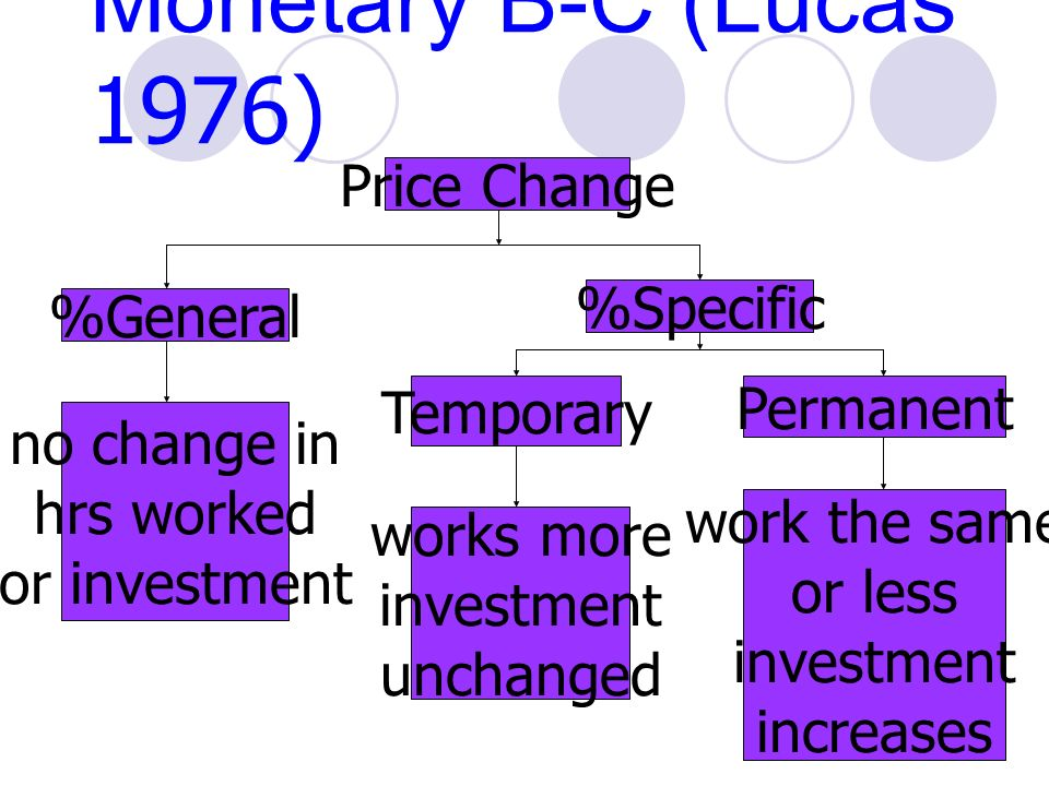 Monetary B-C (Lucas 1976) Price Change %General %Specific Temporary Permanent works more investment unchanged work the same or less investment increases no change in hrs worked or investment