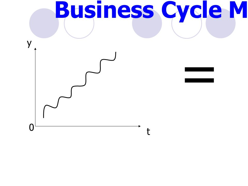 = y t 0 Business Cycle Model
