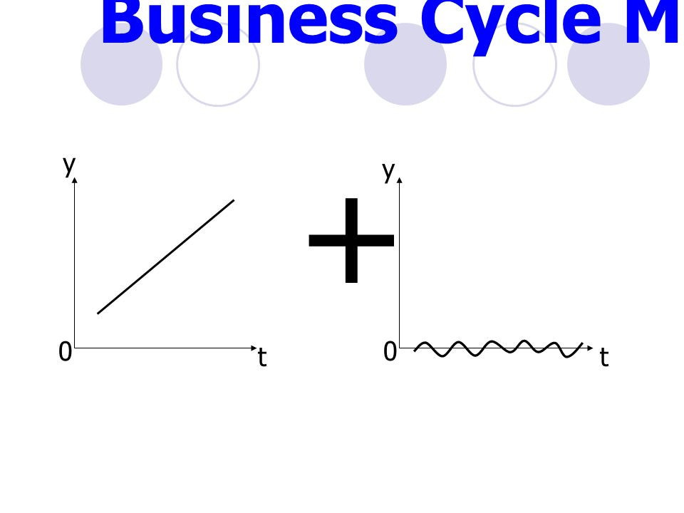 + y t 0 y 0 t Business Cycle Model (2)