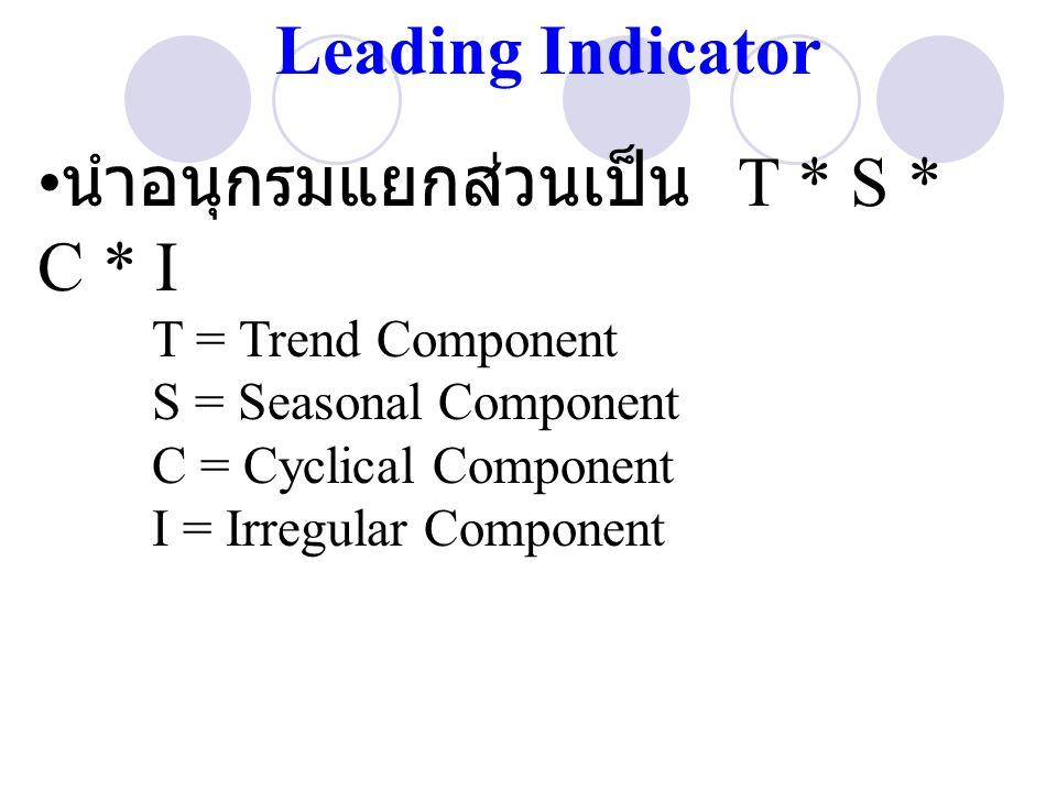 นำอนุกรมแยกส่วนเป็น T * S * C * I T = Trend Component S = Seasonal Component C = Cyclical Component I = Irregular Component Leading Indicator