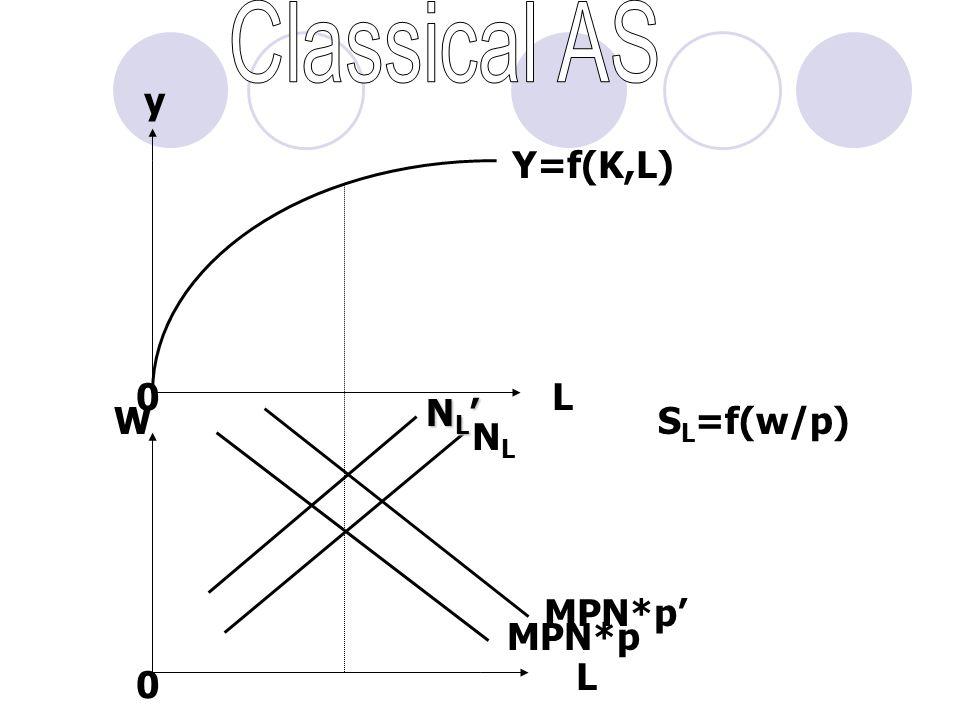MPN*p NLNL y 0L W 0 L Y=f(K,L) MPN*p' S L =f(w/p) NL'NL'NL'NL'