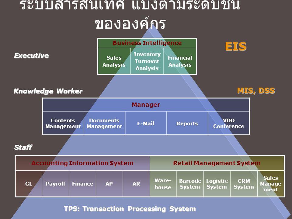ระบบสารสนเทศ แบ่งตามระดับชั้น ขององค์กร Accounting Information SystemRetail Management System GLPayrollFinanceAPAR Ware- house Barcode System Logistic