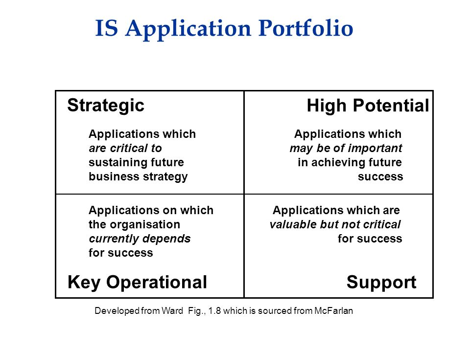 IS Application Portfolio High Potential Strategic Key OperationalSupport Applications which are critical to sustaining future business strategy Applications on which the organisation currently depends for success Applications which may be of important in achieving future success Applications which are valuable but not critical for success Developed from Ward Fig., 1.8 which is sourced from McFarlan