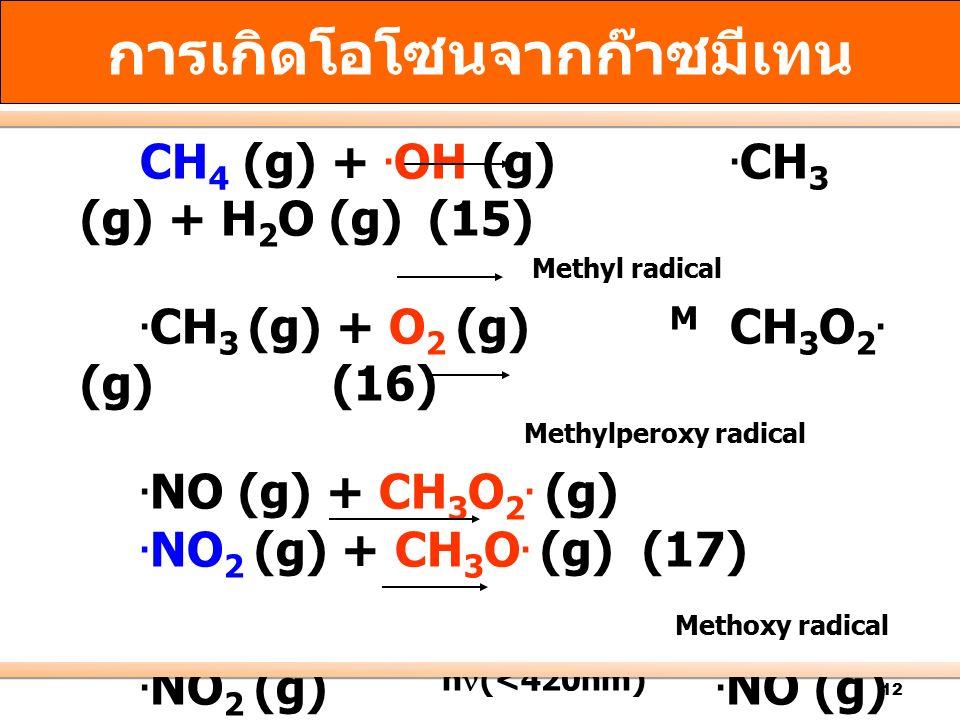 12 CH 4 (g) +.OH (g). CH 3 (g) + H 2 O (g) (15) Methyl radical.