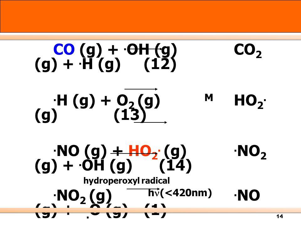 14 CO (g) +. OH (g) CO 2 (g) +. H (g) (12). H (g) + O 2 (g) M HO 2. (g) (13). NO (g) + HO 2. (g). NO 2 (g) +. OH (g) (14) hydroperoxyl radical. NO 2 (