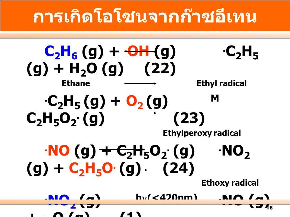 16 C 2 H 6 (g) +. OH (g). C 2 H 5 (g) + H 2 O (g) (22) Ethane Ethyl radical. C 2 H 5 (g) + O 2 (g) M C 2 H 5 O 2. (g) (23) Ethylperoxy radical. NO (g)
