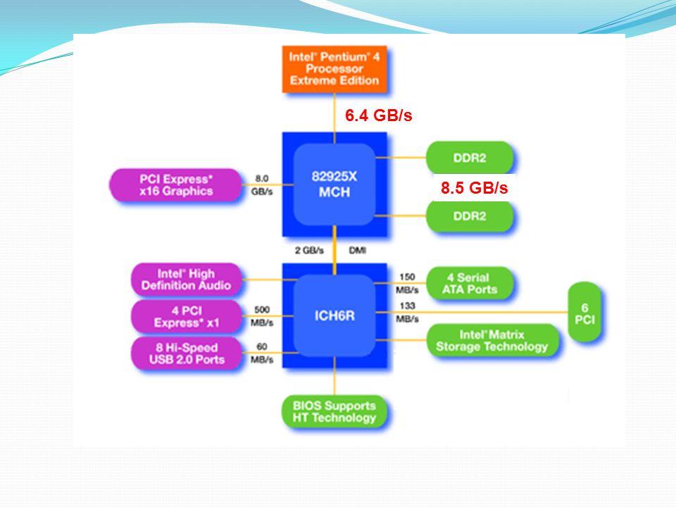 6.4 GB/s 8.5 GB/s