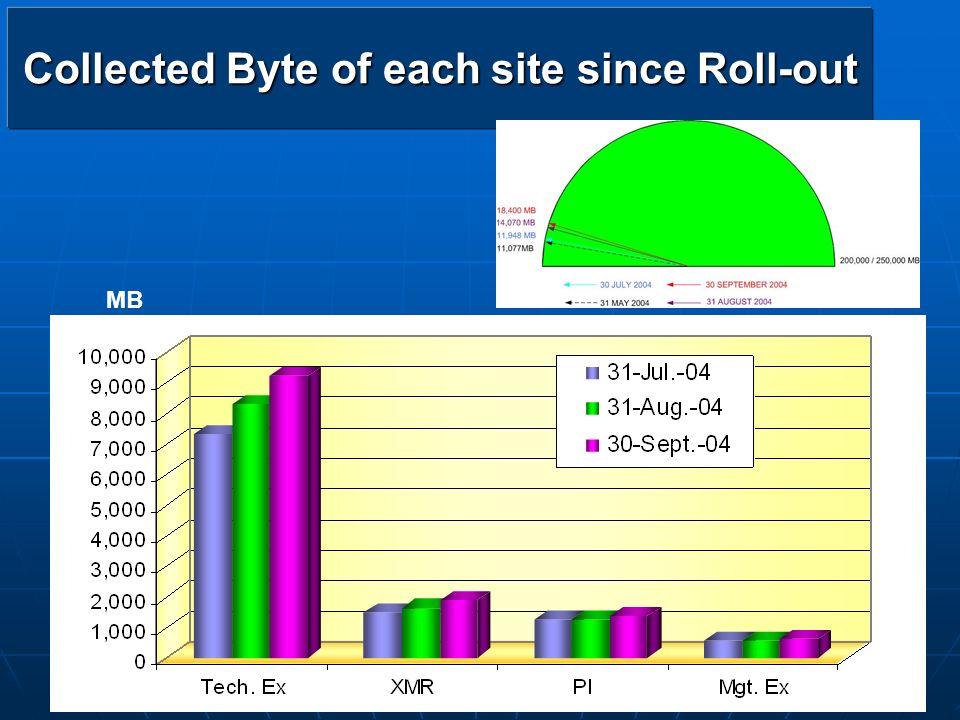 chaweeww@cementhai.co.th 103 PPB_KS Measurement PPB_KS Measurement
