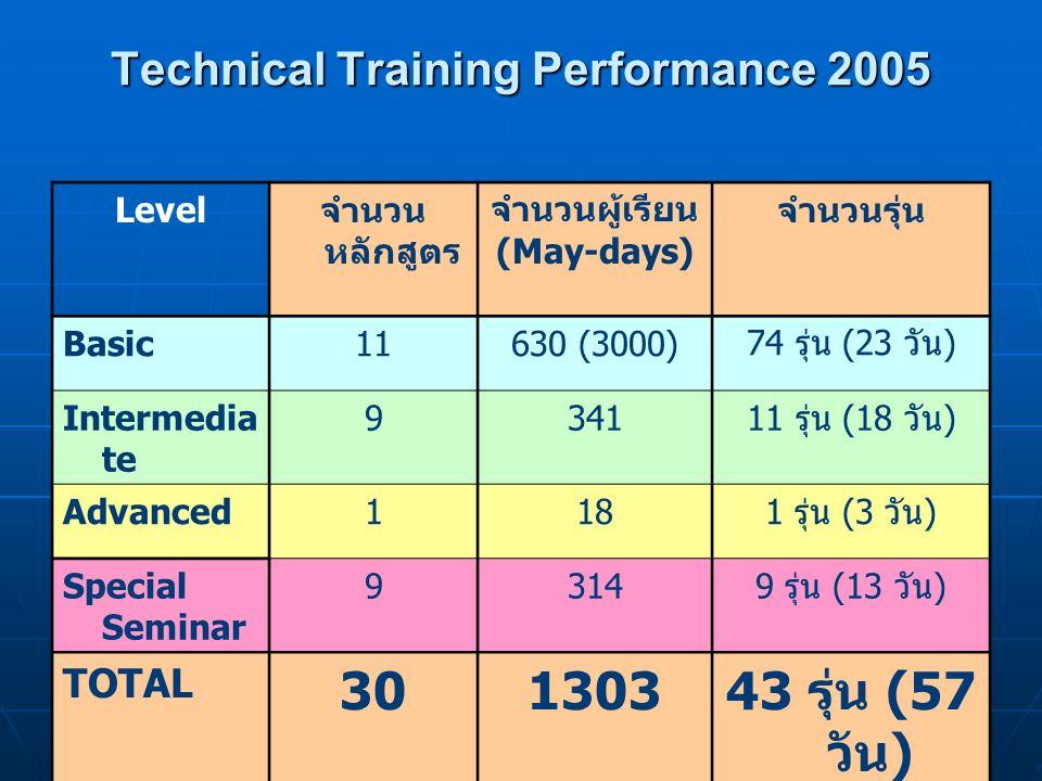 chaweeww@cementhai.co.th 10 Knowledge base of technical course Q1 2006Level Plan Q1 Actual Q1 Plan Q2 Accumulated Since 2003 Basic-2-14 Intermediate24