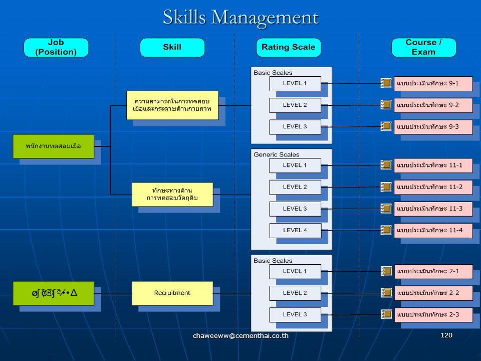 chaweeww@cementhai.co.th 119 Skills Management