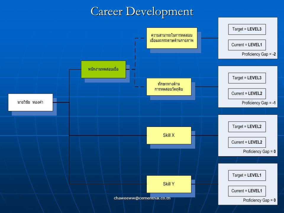 chaweeww@cementhai.co.th 120 Skills Management