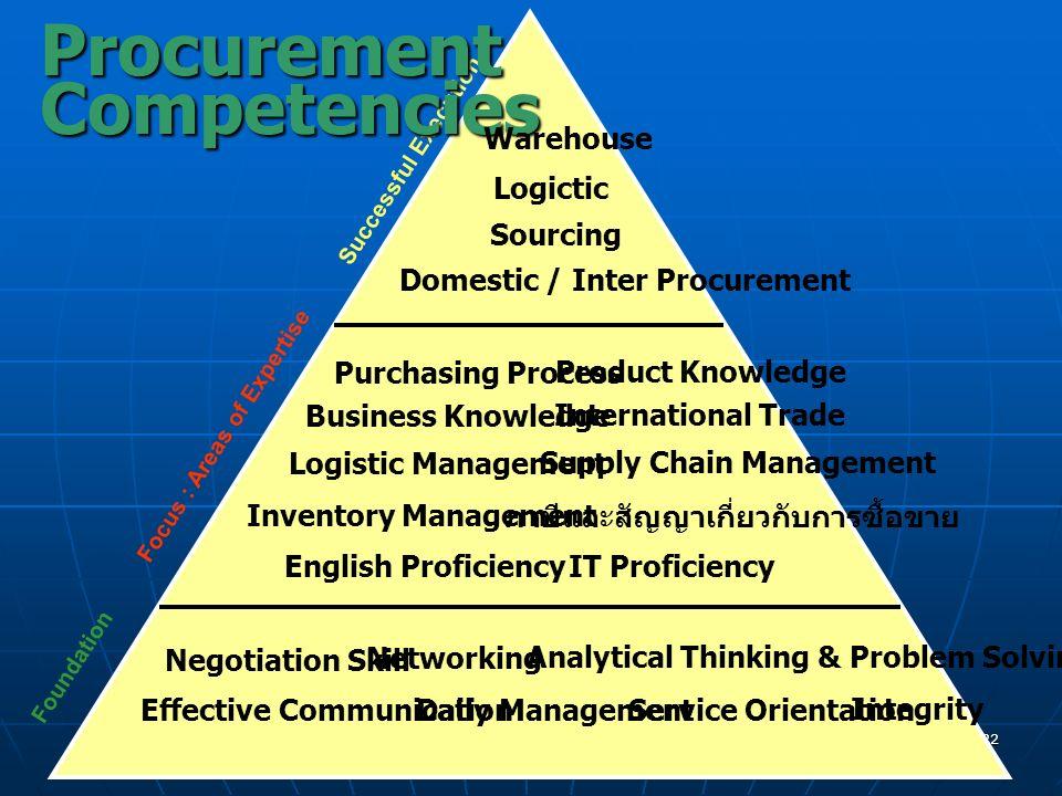 chaweeww@cementhai.co.th 21 MarketingCompetencies