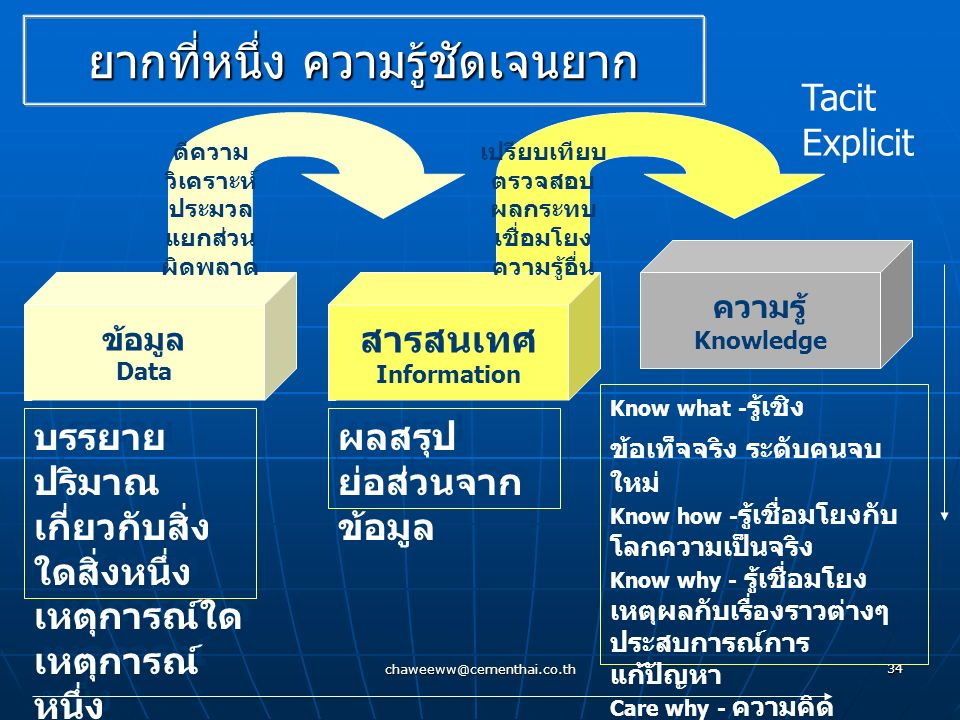 chaweeww@cementhai.co.th 33 Knowledge is the human capacity (potential & actual ability) to take effective action in varied and uncertain situations.