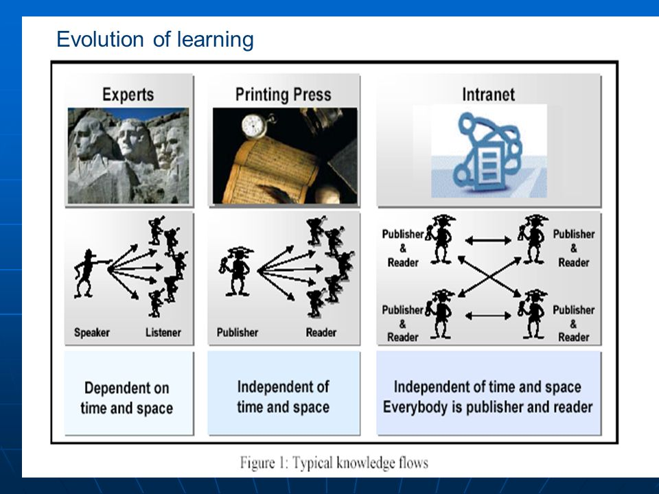 chaweeww@cementhai.co.th 43 Knowledge Management Concept เรียนรู้ / ยกระดับ รวบรวม / จัดเก็บ นำไปปรับใช้ เข้าถึง / ตีความ ความรู้ เด่นชัด Explicit Kno