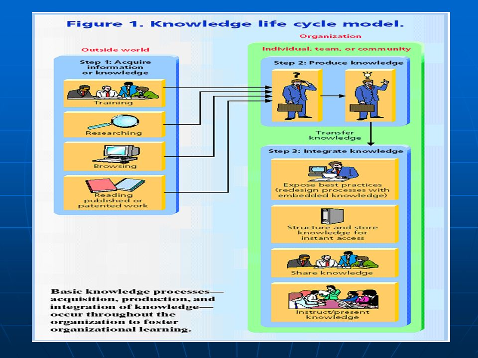 chaweeww@cementhai.co.th 57 Technical Knowledge Management Process Technical Knowledge Management Process Knowledge Database Knowledge Update Modules: