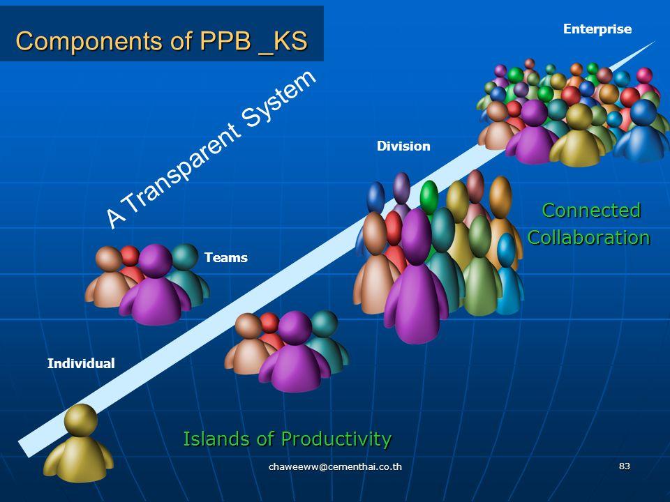 chaweeww@cementhai.co.th 82 Explore the PPB_KS Explore the PPB_KS