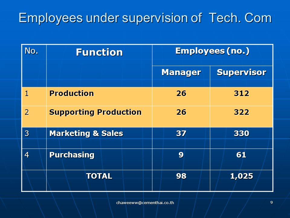 chaweeww@cementhai.co.th 8 Purpose of TITC นำนโยบายและแผนงานการพัฒนาพนักงาน ของคณะกรรมการพัฒนาพนักงานด้าน เทคโนโลยีการผลิต ธุรกิจกระดาษ และบรรจุ ภัณฑ์