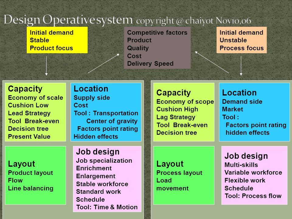 ระดับสูง กลยุทธ์องค์กร ระดับกลาง กลยุทธ์การแข่งขัน Think right Do right Thing Competitive factors P FMS Q TQM C Lean D JIT Process choice (Strategy) Input Output Customer Satisfaction Customer Requirement สินค้า บริกา ร ปัจจัย เข้า Technology Lead Demand Lead Demand Lead Design Operative System Capacity คำนิยาม กลยุทธ์ Size/Scope Location Layout type /choice Quality Quality Management Work design Strategic Human Resources Operation Decision Aggregate Production Planning, Material Management, Inventory Management Operation Scheduling Quality control,Maintenance