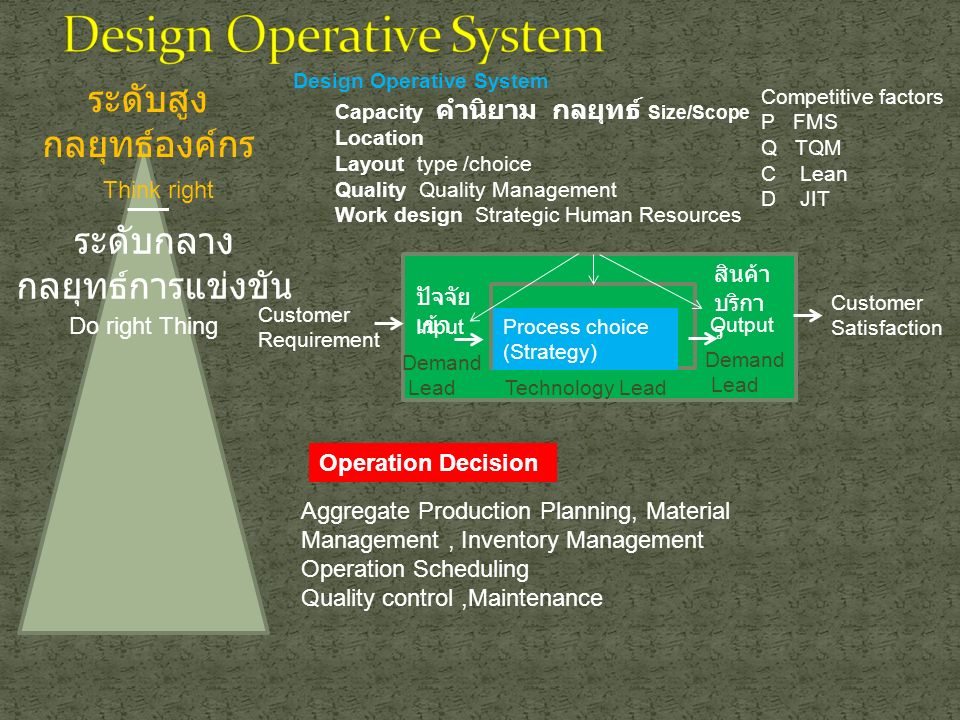 ระดับสูง กลยุทธ์องค์กร ระดับกลาง กลยุทธ์การแข่งขัน Think right Do right Thing Competitive factors P FMS Q TQM C Lean D JIT Process choice (Strategy) Input Output Customer Satisfaction Customer Requirement สินค้า บริกา ร ปัจจัย เข้า Technology Lead Demand Lead Demand Lead Design Operative System Capacity คำนิยาม กลยุทธ์ Size/Scope Location Layout type /choice Quality Quality Management Work design Strategic Human Resources Operation Decision Aggregate Production Planning, Material Management, Inventory Management Operation Scheduling Quality control,Maintenance