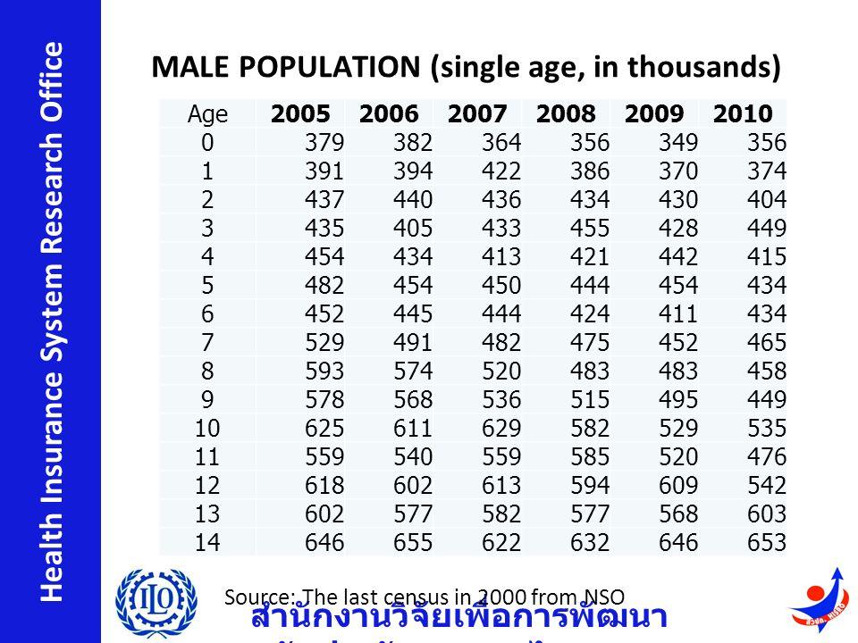 สำนักงานวิจัยเพื่อการพัฒนา หลักประกันสุขภาพไทย Health Insurance System Research Office MALE POPULATION (single age, in thousands) Age200520062007200820092010 0379382364356349356 1391394422386370374 2437440436434430404 3435405433455428449 4454434413421442415 5482454450444454434 6452445444424411434 7529491482475452465 8593574520483 458 9578568536515495449 10625611629582529535 11559540559585520476 12618602613594609542 13602577582577568603 14646655622632646653 Source: The last census in 2000 from NSO