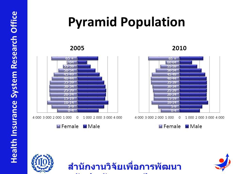 สำนักงานวิจัยเพื่อการพัฒนา หลักประกันสุขภาพไทย Health Insurance System Research Office Pyramid Population